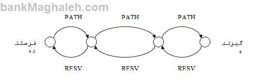 سوئیچ MPLS و بررسی مقایسه ای نرم افزارهای موجود