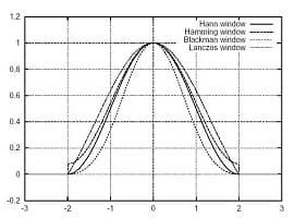 پایان نامه پیاده سازی بلادرنگ کدک صحبت استاندارد G.728 بر روی پردازنده TMS320C5402
