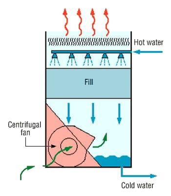بررسی انتقال حرارت و جرم در مبدل های حرارتی غیر همسو
