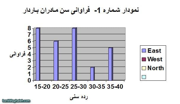 نمودار شماره 1- فراوانی سن مادران باردار