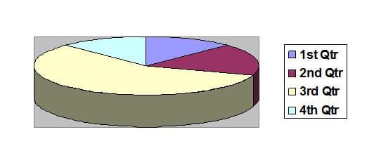 نمودار دایره ای فراوانی سن مادران باردار