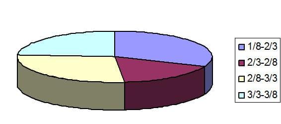 نمودار دایره ای سن کودک