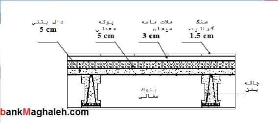 پروژه سازه های بتن مسلح